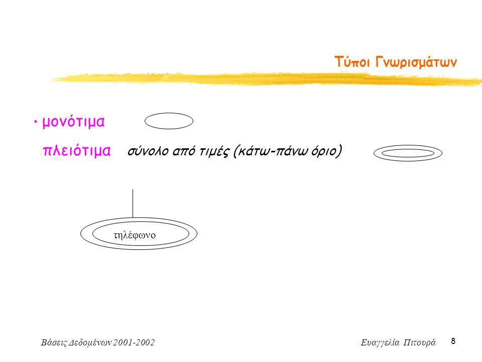 Βάσεις Δεδομένων 2001-2002 Ευαγγελία Πιτουρά 49 Μοντέλο Οντοτήτων-Συσχετίσεων Ανακεφαλαίωση (συνέχεια) Ασθενής τύπος οντοτήτων: απαιτεί γνωρίσματα από έναν (ή περισσότερους) σχετιζόμενους τύπους οντοτήτων για τη διάκριση των οντοτήτων του Προσδιορίζουσα συσχέτιση - προσδιορίζον τύπος οντοτήτων Συσχετίσεις πολλαπλού βαθμού