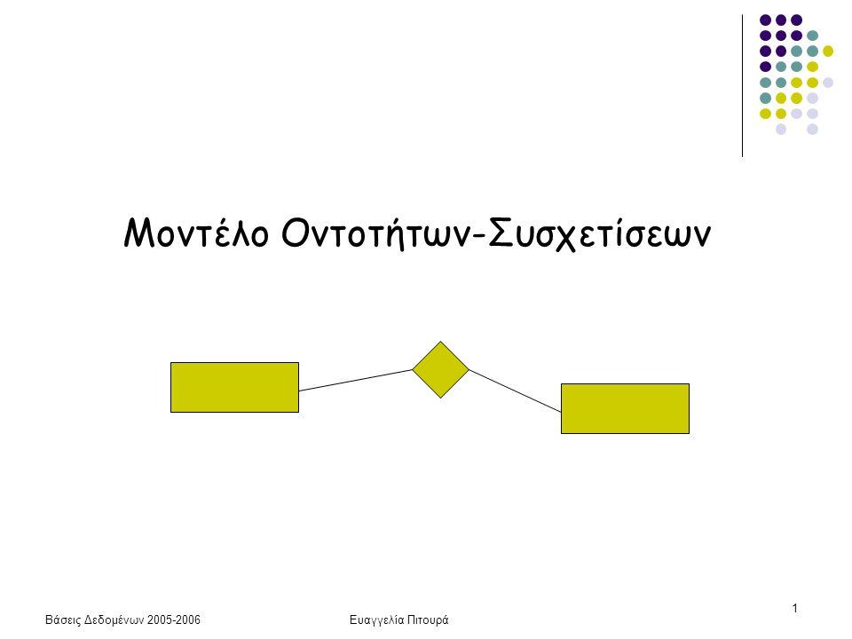 Βάσεις Δεδομένων 2005-2006Ευαγγελία Πιτουρά 12 Πεδίο τιμών Ένα απλό γνώρισμα Α συνδέεται με ένα σύνολο τιμών ή πεδίο ορισμού που προσδιορίζει το σύνολο των τιμών που μπορεί να πάρει το γνώρισμα Γενικά, ένα (μονότιμο ή πλειότιμο) γνώρισμα Α ενός τύπου οντοτήτων Ε με πεδίο τιμών V μπορεί να οριστεί ως μια συνάρτηση από το Ε στο δυναμοσύνολο (P) του V Α : Ε  P(V) τιμή null {} – το κενό σύνολο μονότιμα – μονοσύνολα, σύνολο από ένα στοιχείο σύνθετα - καρτεσιανό γινόμενο P(V 1 ) x P(V 2 ) x … P(V n ) – όπου V 1, V 2, …, V n τα πεδία τιμών των απλών συστατικών γνωρισμάτων του Α Συμβολισμός (): σύνθετα, {}: πλειότιμα