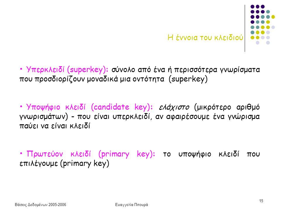 Βάσεις Δεδομένων 2005-2006Ευαγγελία Πιτουρά 15 Η έννοια του κλειδιού Υπερκλειδί (superkey): σύνολο από ένα ή περισσότερα γνωρίσματα που προσδιορίζουν