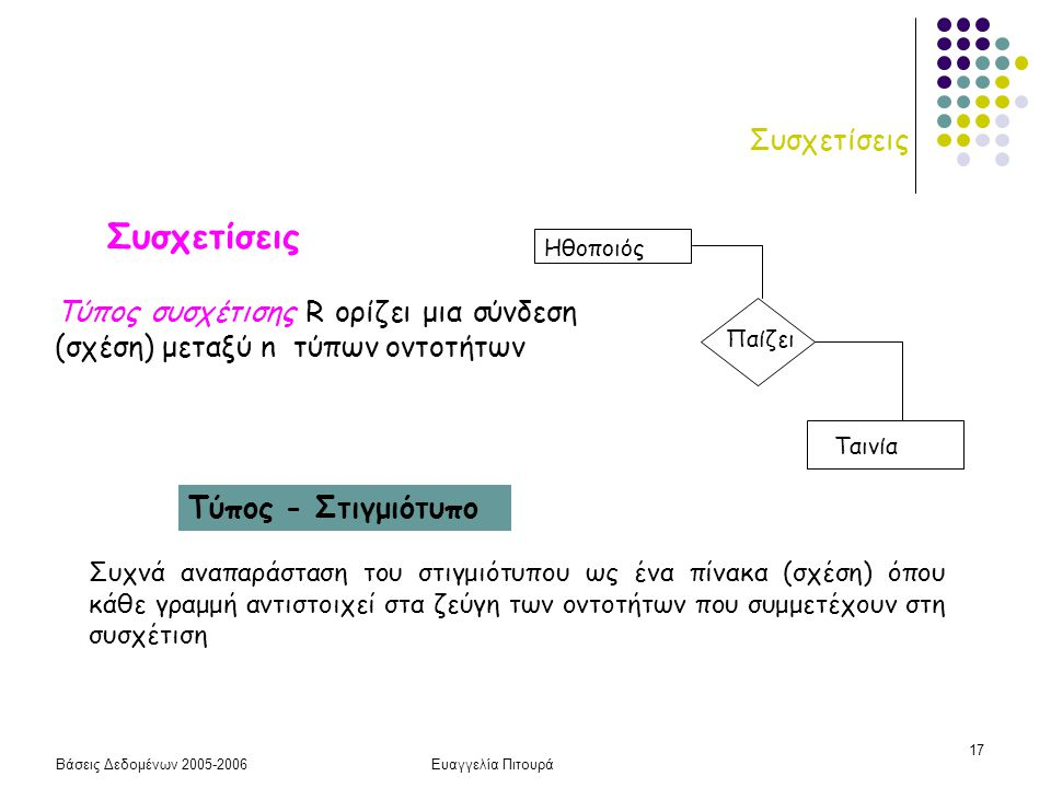 Βάσεις Δεδομένων 2005-2006Ευαγγελία Πιτουρά 17 Συσχετίσεις Τύπος συσχέτισης R ορίζει μια σύνδεση (σχέση) μεταξύ n τύπων οντοτήτων Τύπος - Στιγμιότυπο
