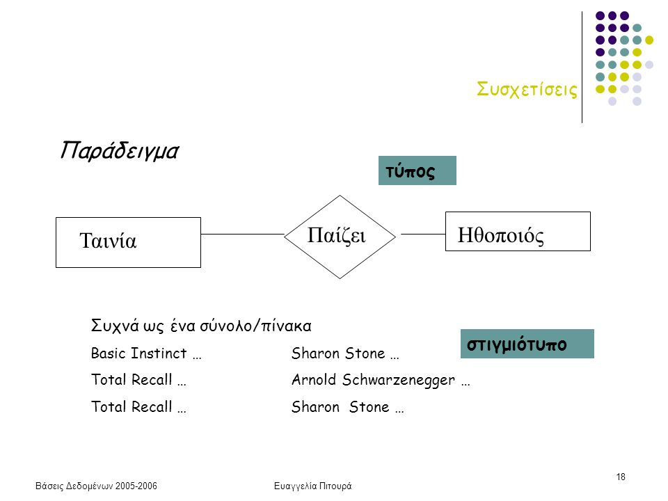 Βάσεις Δεδομένων 2005-2006Ευαγγελία Πιτουρά 18 Συσχετίσεις Παράδειγμα Ταινία ΠαίζειΗθοποιός Συχνά ως ένα σύνολο/πίνακα Basic Instinct …Sharon Stone …