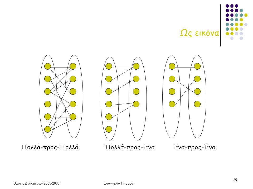 Βάσεις Δεδομένων 2005-2006Ευαγγελία Πιτουρά 25 Ως εικόνα Πολλά-προς-Πολλά Πολλά-προς-ΈναΈνα-προς-Ένα