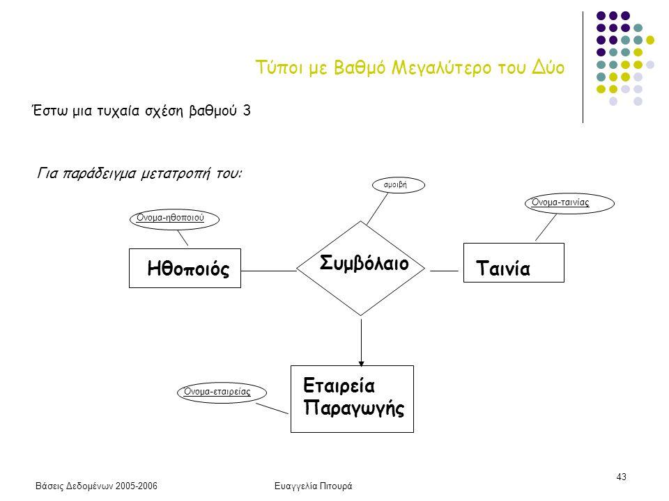 Βάσεις Δεδομένων 2005-2006Ευαγγελία Πιτουρά 43 Τύποι με Βαθμό Μεγαλύτερο του Δύο Για παράδειγμα μετατροπή του: ΗθοποιόςΤαινία Εταιρεία Παραγωγής Συμβό