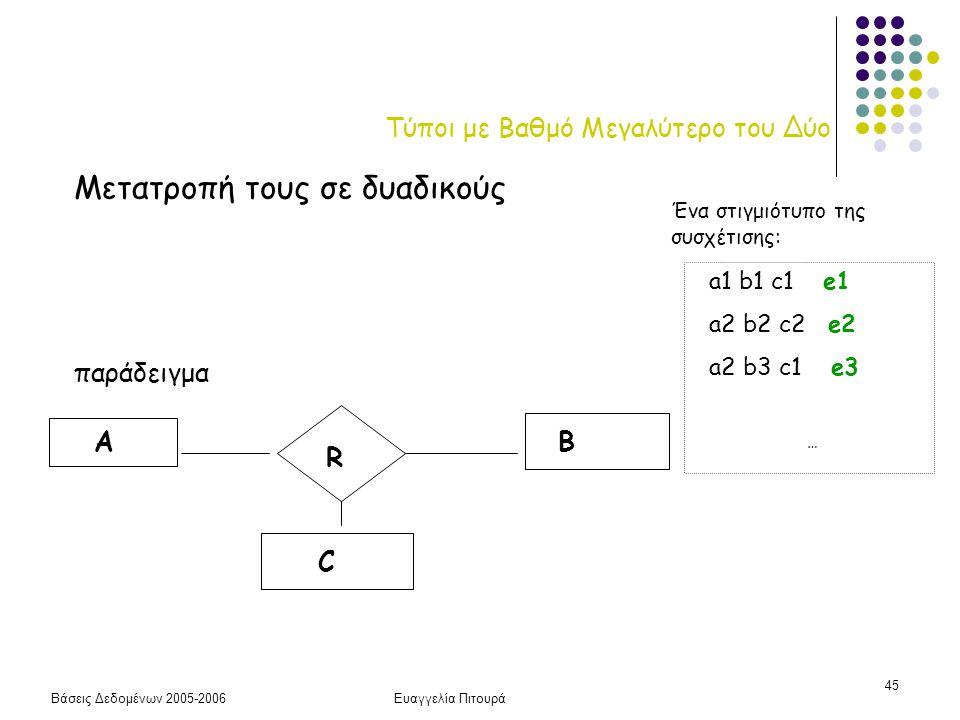 Βάσεις Δεδομένων 2005-2006Ευαγγελία Πιτουρά 45 Τύποι με Βαθμό Μεγαλύτερο του Δύο Μετατροπή τους σε δυαδικούς παράδειγμα R AB C a1 b1 c1 e1 a2 b2 c2 e2