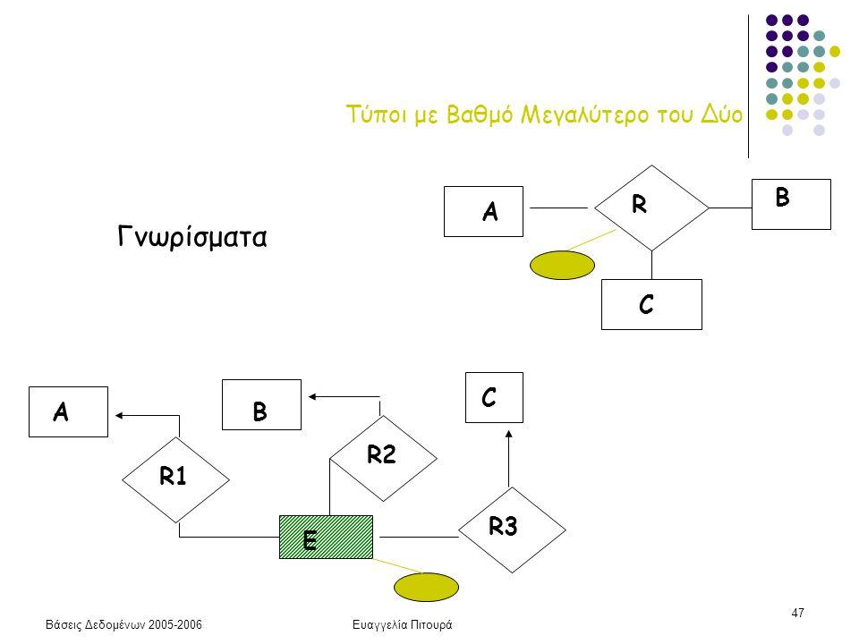 Βάσεις Δεδομένων 2005-2006Ευαγγελία Πιτουρά 47 Τύποι με Βαθμό Μεγαλύτερο του Δύο R A B C AB C R1 R2 R3 E Γνωρίσματα