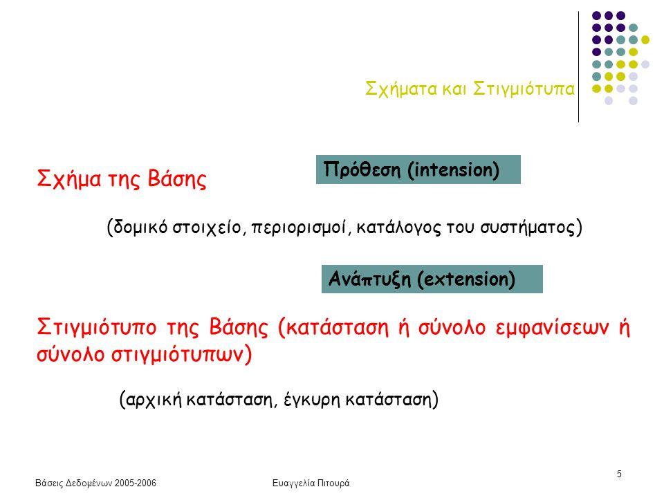 Βάσεις Δεδομένων 2005-2006Ευαγγελία Πιτουρά 5 Σχήματα και Στιγμιότυπα Σχήμα της Βάσης (δομικό στοιχείο, περιορισμοί, κατάλογος του συστήματος) Στιγμιό