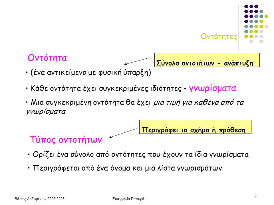 Βάσεις Δεδομένων 2005-2006Ευαγγελία Πιτουρά 27 Γνωρίσματα Τύπων Συσχετίσεων Οι τύποι συσχετίσεων μπορεί να έχουν και γνωρίσματα Παράδειγμα (ώρες απασχόλησης, ημερομηνία έναρξης) Πότε είναι αυτό καλή επιλογή αντί της δημιουργίας νέου τύπου οντοτήτων; Μπορεί να μεταφερθούν σε κάποια από τις οντότητες; (1:1, 1:Ν, Μ:Ν) (ταινία, ηθοποιός, ρόλος) (Φοιτητής, Τμήμα, Έτος Εγγραφής) (Φοιτητής, Μάθημα, Βαθμός)