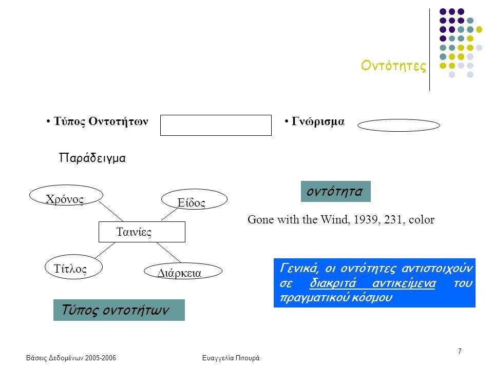 Βάσεις Δεδομένων 2005-2006Ευαγγελία Πιτουρά 38 Περιορισμοί  Κλειδιού  Συμμετοχής (ολική, μερική)  Εξάρτησης (Ασθενής Οντότητας)  Πληθικότητα (1-1, 1-M, N-M)  Μοναδικής Τιμής (Πληθικότητα, Μονότιμα γνωρίσματα) Ανακεφαλαίωση των Περιορισμών