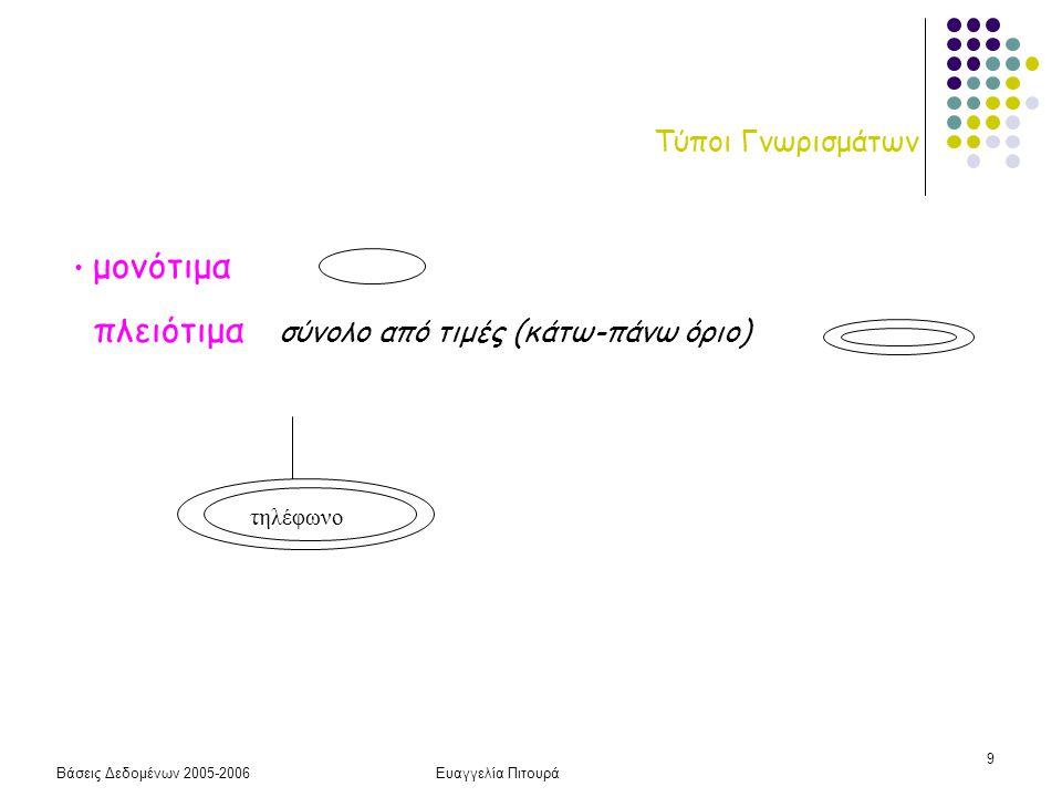 Βάσεις Δεδομένων 2005-2006Ευαγγελία Πιτουρά 20 Συσχετίσεις Γενικά,  Δεδομένου ενός διατεταγμένου συνόλου από οντότητες Ε 1, Ε 2,..., Ε n μια συσχέτιση R ορίζει μια αντιστοίχηση μεταξύ των στιγμιότυπων των οντοτήτων αυτών, δηλαδή η R είναι ένα σύνολο από πλειάδες n στοιχείων: R  E 1 x E 2 x … E n  Ένα στιγμιότυπο σχέσης αντιστοιχεί σε μια πλειάδα από στιγμιότυπα οντοτήτων (e 1, e 2, …, e n ) όπου κάθε e i είναι στιγμιότυπο της οντότητας Ε i