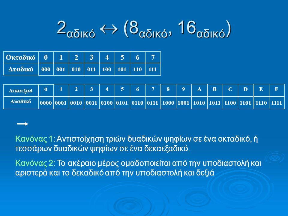 2 αδικό  (8 αδικό, 16 αδικό ) Οκταδικό Δυαδικό 0 000 1 001 2 010 3 011 4 100 5 101 6 110 7 111 Δεκαεξαδ Δυαδικό 0000 1 0001 2 0010 3 0011 4 0100 5 0101 6 0110 7 0111 8 1000 9 1001 A 1010 B 1011 C 1100 D 1101 E 1110 F 1111 Κανόνας 1: Αντιστοίχηση τριών δυαδικών ψηφίων σε ένα οκταδικό, ή τεσσάρων δυαδικών ψηφίων σε ένα δεκαεξαδικό.