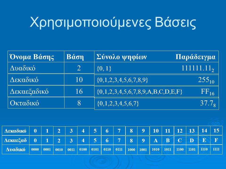 Χρησιμοποιούμενες Βάσεις Όνομα ΒάσηςΒάσηΣύνολο ψηφίων Παράδειγμα Δυαδικό2 {0, 1} 111111.11 2 Δεκαδικό10 {0,1,2,3,4,5,6,7,8,9} 255 10 Δεκαεξαδικό16 {0,1,2,3,4,5,6,7,8,9,A,B,C,D,E,F} FF 16 Οκταδικό8 {0,1,2,3,4,5,6,7} 37.7 8 Δεκαδικό Δεκαεξαδ Δυαδικό 0 0 0000 1 1 0001 2 2 0010 3 3 0011 4 4 0100 5 5 0101 6 6 0110 7 7 0111 8 8 1000 9 9 1001 10 A 1010 11 B 1011 12 C 1100 13 D 1101 14 E 1110 15 F 1111