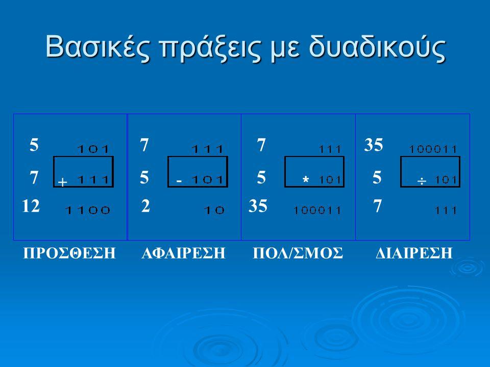 Β.Αριθμητική στο σύστημα βάσης α  Είσοδος του δεκ.