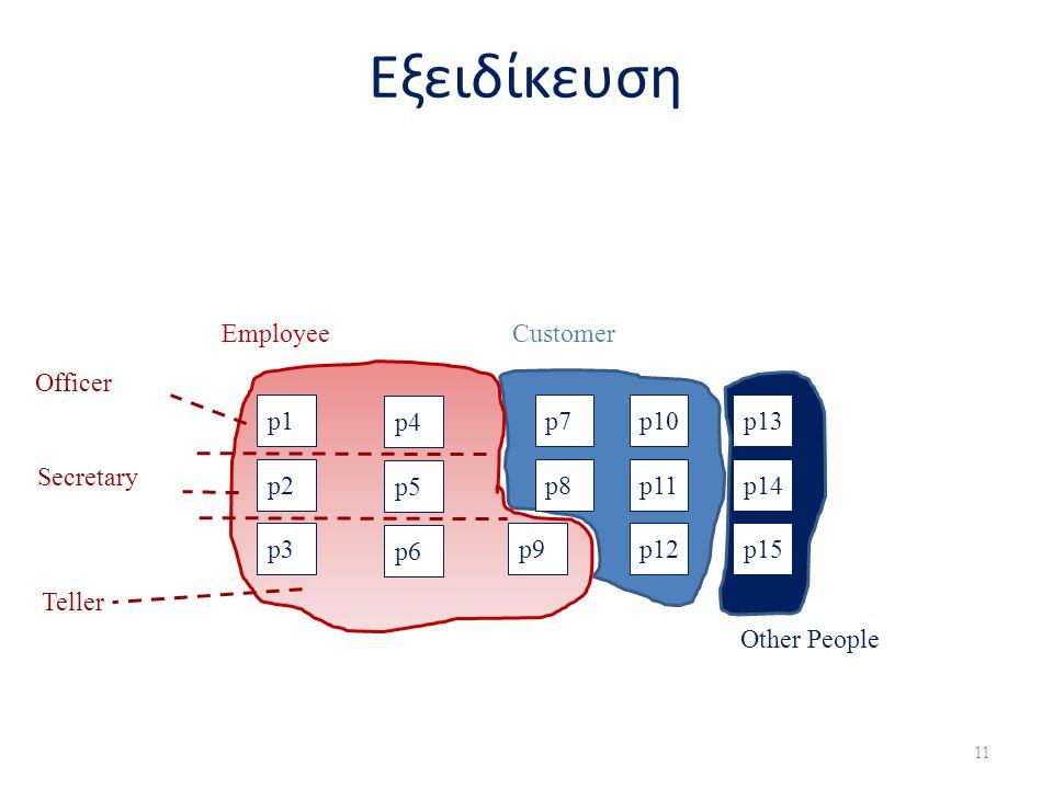 11 Εξειδίκευση p1p1 p2 p3 Employee p4 p5 p6 p7 p8 p9 p10p10 p11 p12 p13p13 p14 p15 Customer Other People Officer Secretary Teller