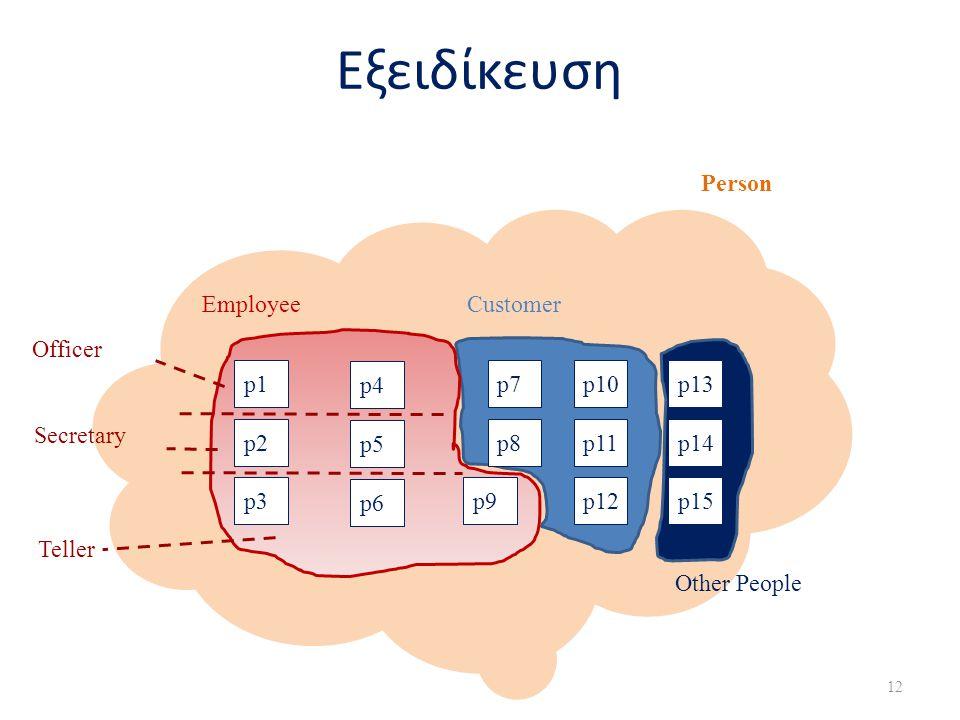 12 Εξειδίκευση p1p1 p2 p3 Employee p4 p5 p6 p7 p8 p9 p10p10 p11 p12 p13p13 p14 p15 Customer Other People Officer Secretary Teller Person