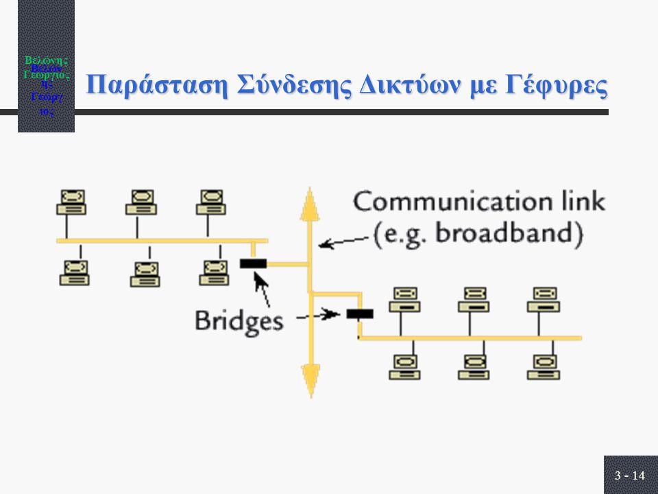 Βελώνης Γεώργιος 3 - 14 Παράσταση Σύνδεσης Δικτύων με Γέφυρες