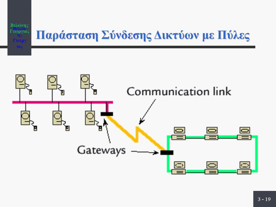 Βελώνης Γεώργιος 3 - 19 Παράσταση Σύνδεσης Δικτύων με Πύλες