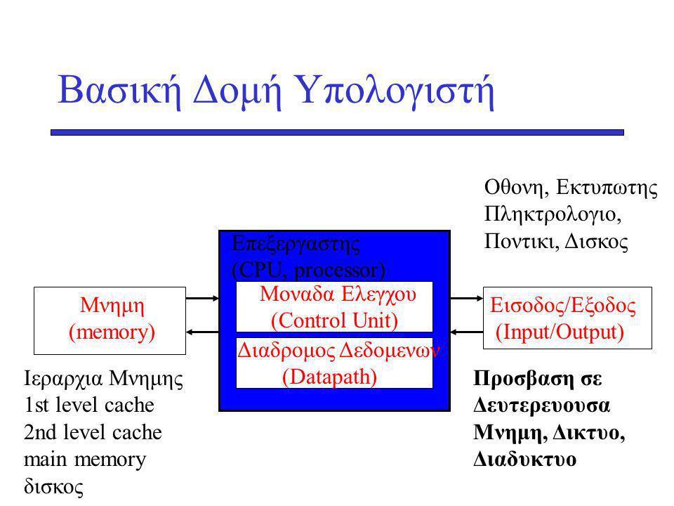 Βασική Δομή Υπολογιστή Οθονη, Εκτυπωτης Πληκτρολογιο, Ποντικι, Δισκος Moναδα Ελεγχου (Control Unit) Επεξεργαστης (CPU, processor) Iεραρχια Μνημης 1st level cache 2nd level cache main memory δισκος Προσβαση σε Δευτερευουσα Μνημη, Δικτυο, Διαδυκτυο Μνημη (memory) Εισοδος/Εξοδος (Input/Output) Διαδρομος Δεδομενων (Datapath)