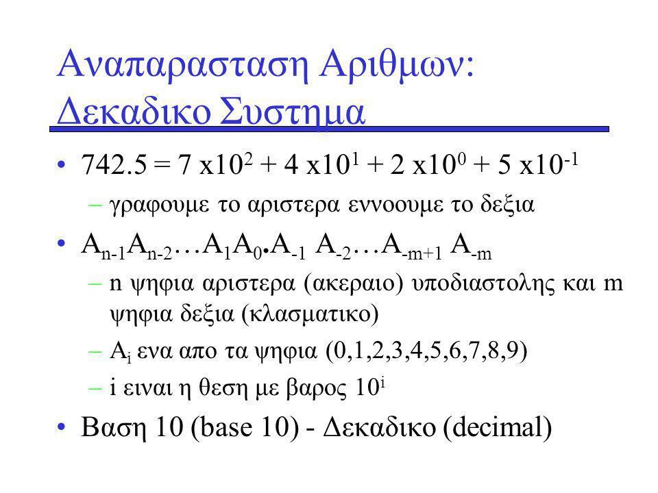 Αναπαρασταση Αριθμων: Δεκαδικο Συστημα 742.5 = 7 x10 2 + 4 x10 1 + 2 x10 0 + 5 x10 -1 –γραφουμε το αριστερα εννοουμε το δεξια A n-1 A n-2 …A 1 A 0.A -1 A -2 …A -m+1 A -m –n ψηφια αριστερα (ακεραιο) υποδιαστολης και m ψηφια δεξια (κλασματικο) –A i ενα απο τα ψηφια (0,1,2,3,4,5,6,7,8,9) –i ειναι η θεση με βαρος 10 i Βαση 10 (base 10) - Δεκαδικο (decimal)