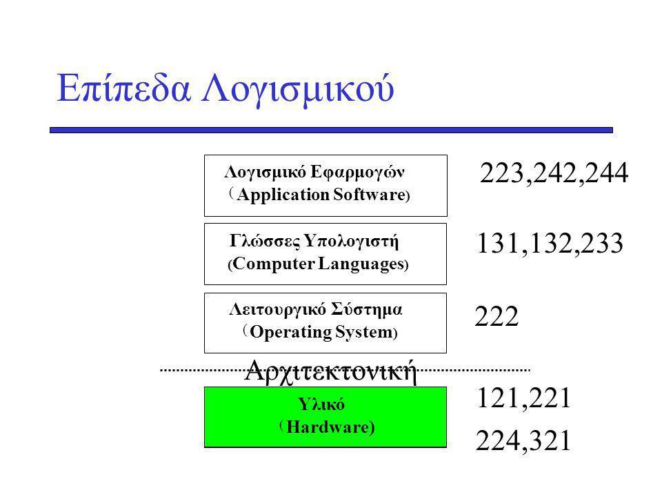Επίπεδα Λογισμικού Λογισμικό Εφαρμογών ( Application Software ) Γλώσσες Υπολογιστή ( Computer Languages ) Λειτουργικό Σύστημα ( Operating System ) Υλικό ( Hardware) Αρχιτεκτονική 131,132,233 222 121,221 224,321 223,242,244