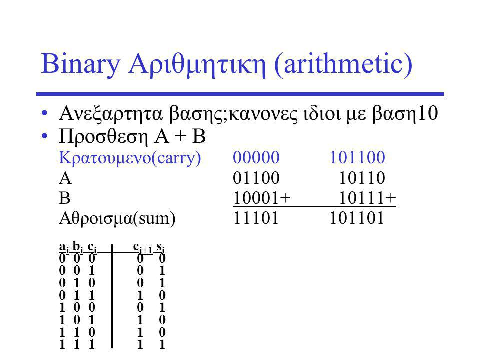 Binary Αριθμητικη (arithmetic) Ανεξαρτητα βασης;κανονες ιδιοι με βαση10 Προσθεση Α + Β Kρατουμενο(carry) 00000101100 Α01100 10110 Β10001+ 10111+ Aθροισμα(sum)11101 101101 a i b i c i c i+1 s i 0 0 0 0 0 0 0 1 0 1 0 1 0 0 1 0 1 1 1 0 1 0 0 0 1 1 0 1 1 0 1 1 0 1 0 1 1 1 1 1
