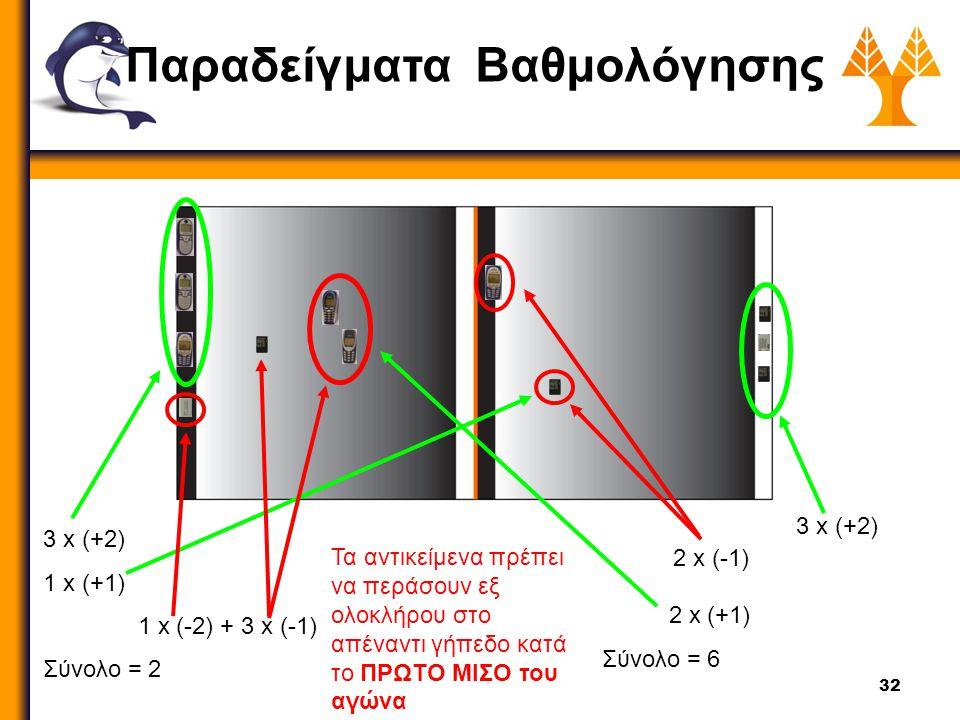 32 Παραδείγματα Βαθμολόγησης 3 x (+2) 1 x (+1) 1 x (-2) + 3 x (-1) Σύνολο = 2 2 x (+1) Σύνολο = 6 Τα αντικείμενα πρέπει να περάσουν εξ ολοκλήρου στο απέναντι γήπεδο κατά το ΠΡΩΤΟ ΜΙΣΟ του αγώνα 2 x (-1) 3 x (+2)