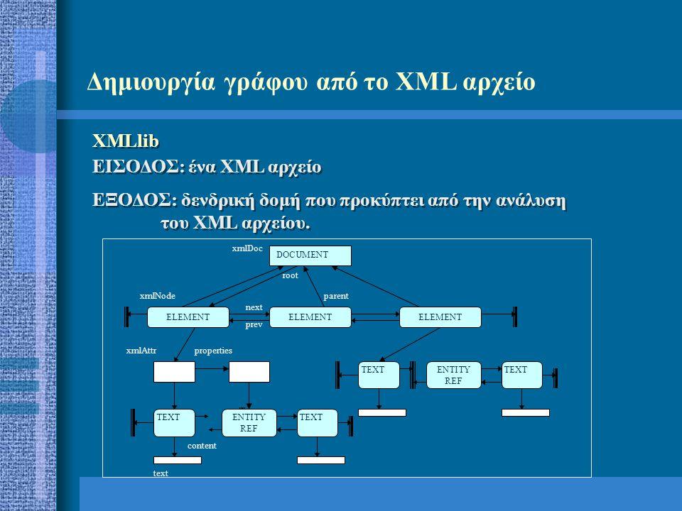 Δημιουργία γράφου από το XML αρχείο XMLlib ΕΙΣΟΔΟΣ: ένα XML αρχείο ΕΞΟΔΟΣ: δενδρική δομή που προκύπτει από την ανάλυση του XML αρχείου. XMLlib ΕΙΣΟΔΟΣ