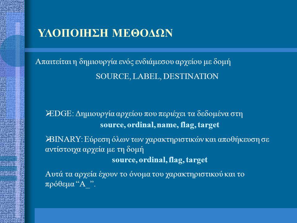 ΥΛΟΠΟΙΗΣΗ ΜΕΘΟΔΩΝ Απαιτείται η δημιουργία ενός ενδιάμεσου αρχείου με δομή SOURCE, LABEL, DESTINATION  EDGE: Δημιουργία αρχείου που περιέχει τα δεδομέ