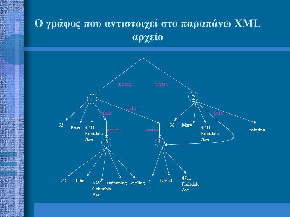 ΠΡΟΣΕΓΓΙΣΕΙΣ ΑΠΟΘΗΚΕΥΣΗ ΑΚΜΩΝ  Edge Approach  Binary Approach ΑΠΟΘΗΚΕΥΣΗ ΤΙΜΩΝ ΣΤΟΥΣ ΚΟΜΒΟΥΣ ΤΟΥ ΓΡΑΦΟΥ  Inlining