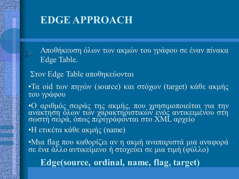 Μεταφορά δεδομένων σε σχεσιακούς πίνακεςSQL*Loader Loader Control File Input Datafiles Log File Bad Files Discard Files Data Base SQL *Loader