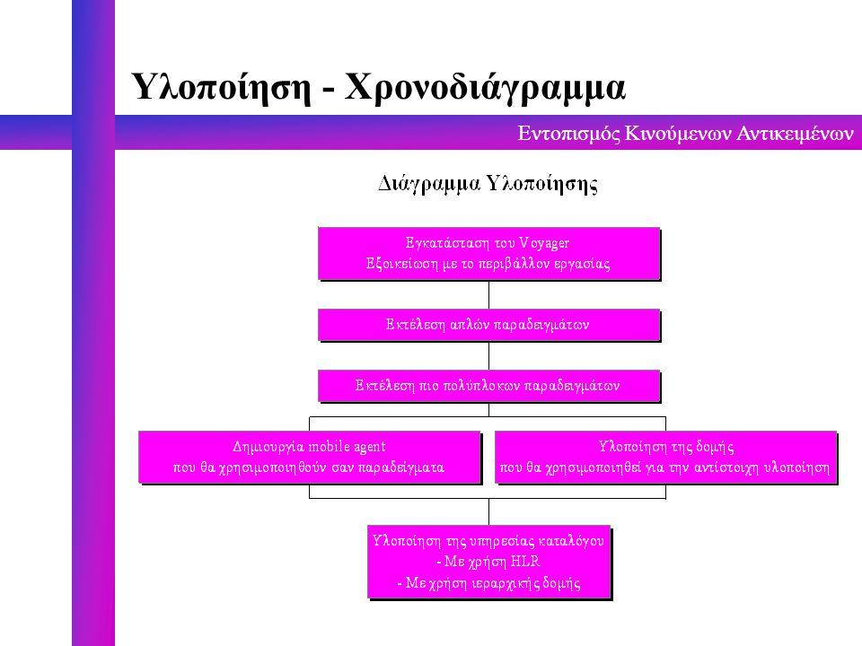 Εντοπισμός Κινούμενων Αντικειμένων Υλοποίηση - Χρονοδιάγραμμα