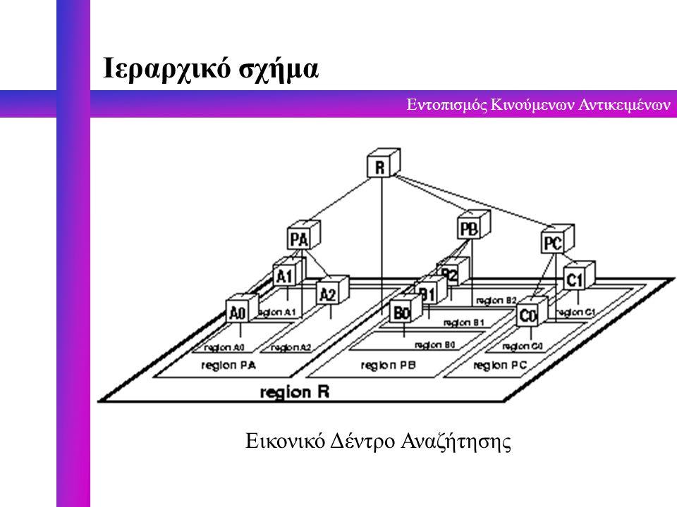 Εντοπισμός Κινούμενων Αντικειμένων Ιεραρχικό σχήμα Εικονικό Δέντρο Αναζήτησης