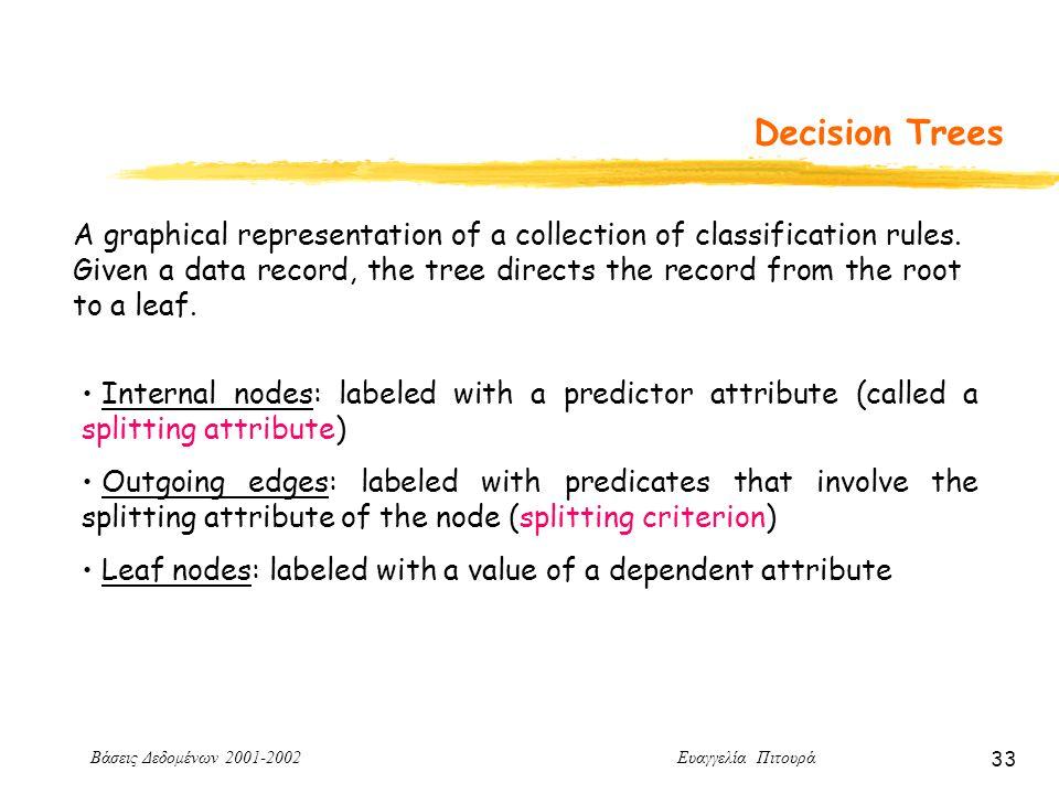 Βάσεις Δεδομένων 2001-2002 Ευαγγελία Πιτουρά 33 Decision Trees A graphical representation of a collection of classification rules.