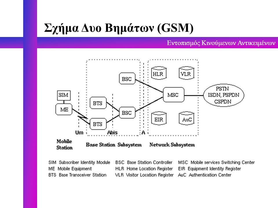 Εντοπισμός Κινούμενων Αντικειμένων Σχήμα Δυο Βημάτων (GSM)