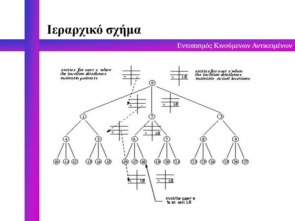 Εντοπισμός Κινούμενων Αντικειμένων Ιεραρχικό σχήμα