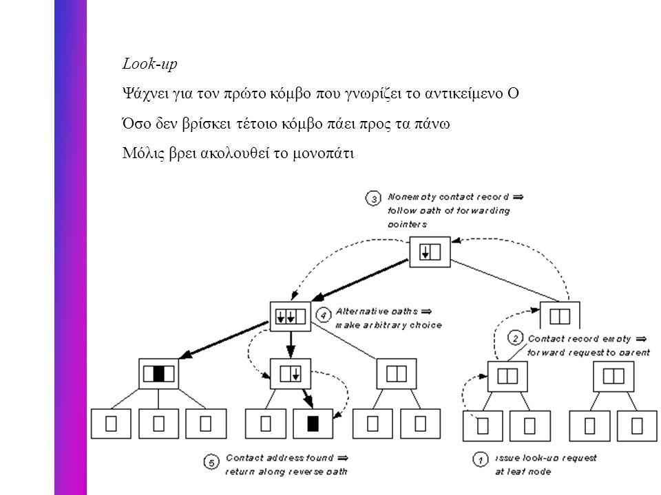 Εντοπισμός Κινούμενων Αντικειμένων Σύγκριση Περιοχών Μη Δενδρική Ιεραρχία Σκοπός : Αξιοποίηση των «κοντινών» μετακινήσεων και διερευνήσεων Δομή Κατασκευή ιεραρχίας D από δ γειτονικά directory με δ=logd, d η μέγιστη απόσταση μεταξύ δύο site του δικτύου Regional Directory RD i που στο επίπεδο i βρίσκει χρήστες σε απόσταση 2 i Για κάθε site u στο RD i έχουμε δύο σετ από sites, το readset Read i (u) και το writeset Write i (u) με ιδιότητα να έχουν κάθε ζευγάρι site u και w με απόσταση 2 i