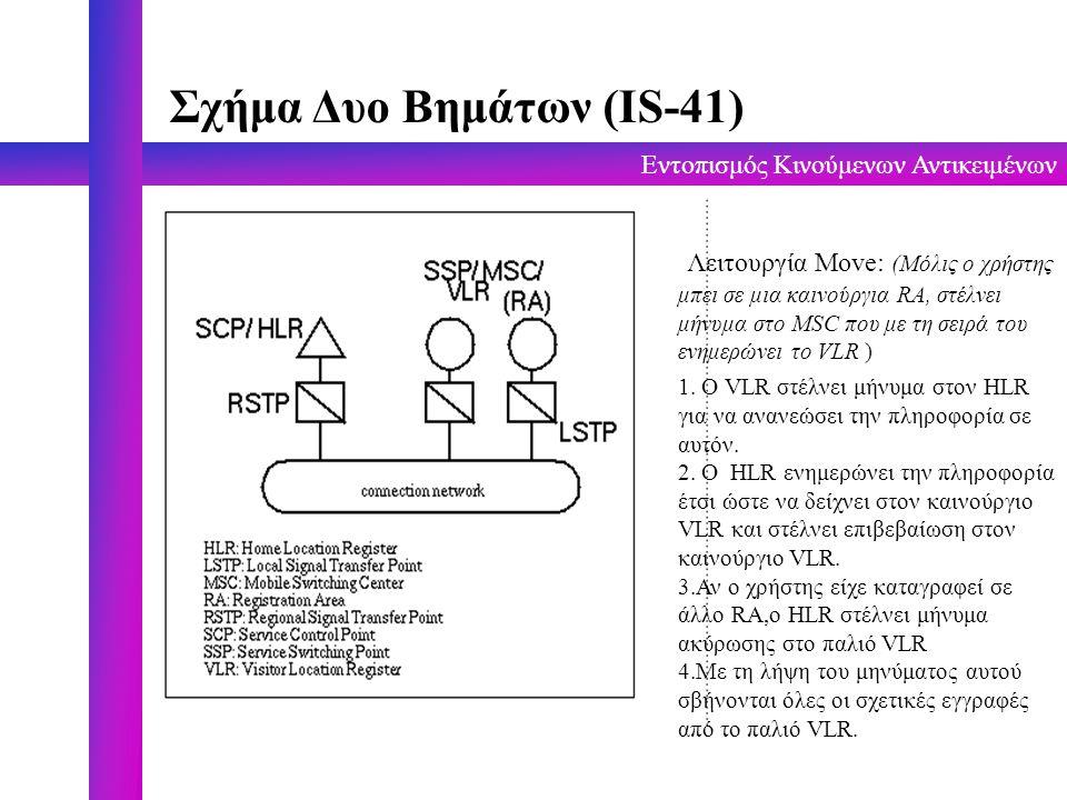 Εντοπισμός Κινούμενων Αντικειμένων Σχήμα Δυο Βημάτων (IS-41) Λειτουργία Move: (Μόλις ο χρήστης μπει σε μια καινούργια RA, στέλνει μήνυμα στο MSC που μ
