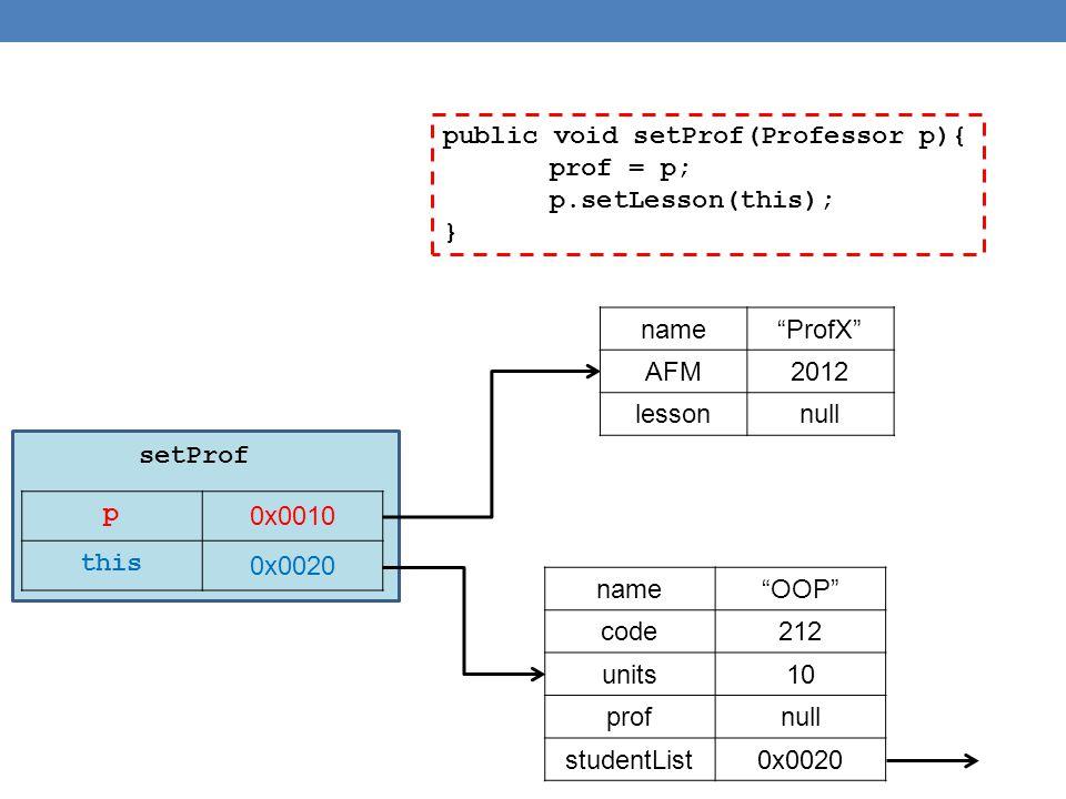 """public void setProf(Professor p){ prof = p; p.setLesson(this); } p 0x0010 this 0x0020 name""""ProfX"""" AFM2012 lessonnull name""""OOP"""" code212 units10 profnul"""