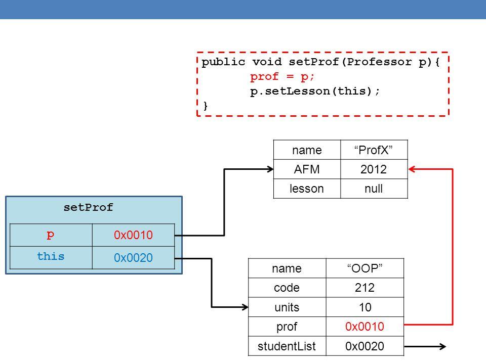 """public void setProf(Professor p){ prof = p; p.setLesson(this); } p 0x0010 this 0x0020 name""""ProfX"""" AFM2012 lessonnull name""""OOP"""" code212 units10 prof0x0"""