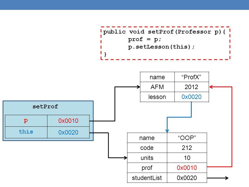 public void setProf(Professor p){ prof = p; p.setLesson(this); } p 0x0010 this 0x0020 name ProfX AFM2012 lesson0x0020 name OOP code212 units10 prof0x0010 studentList0x0020 setProf