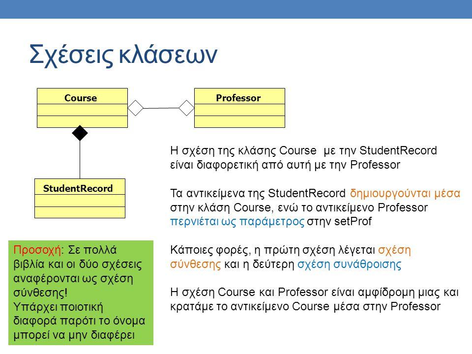 Σχέσεις κλάσεων CourseProfessorStudentRecord Η σχέση της κλάσης Course με την StudentRecord είναι διαφορετική από αυτή με την Professor Τα αντικείμενα της StudentRecord δημιουργούνται μέσα στην κλάση Course, ενώ το αντικείμενο Professor περνιέται ως παράμετρος στην setProf Κάποιες φορές, η πρώτη σχέση λέγεται σχέση σύνθεσης και η δεύτερη σχέση συνάθροισης Η σχέση Course και Professor είναι αμφίδρομη μιας και κρατάμε το αντικείμενο Course μέσα στην Professor Προσοχή: Σε πολλά βιβλία και οι δύο σχέσεις αναφέρονται ως σχέση σύνθεσης.