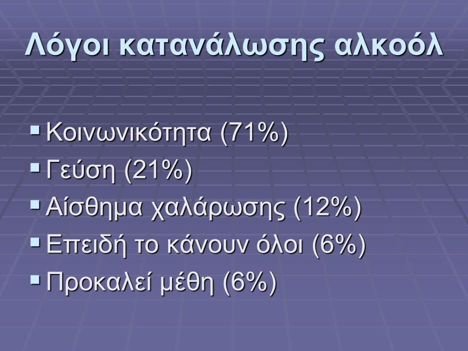 Λόγοι κατανάλωσης αλκοόλ ΚΚΚΚοινωνικότητα (71%) ΓΓΓΓεύση (21%) ΑΑΑΑίσθημα χαλάρωσης (12%) ΕΕΕΕπειδή το κάνουν όλοι (6%) ΠΠΠΠροκαλε