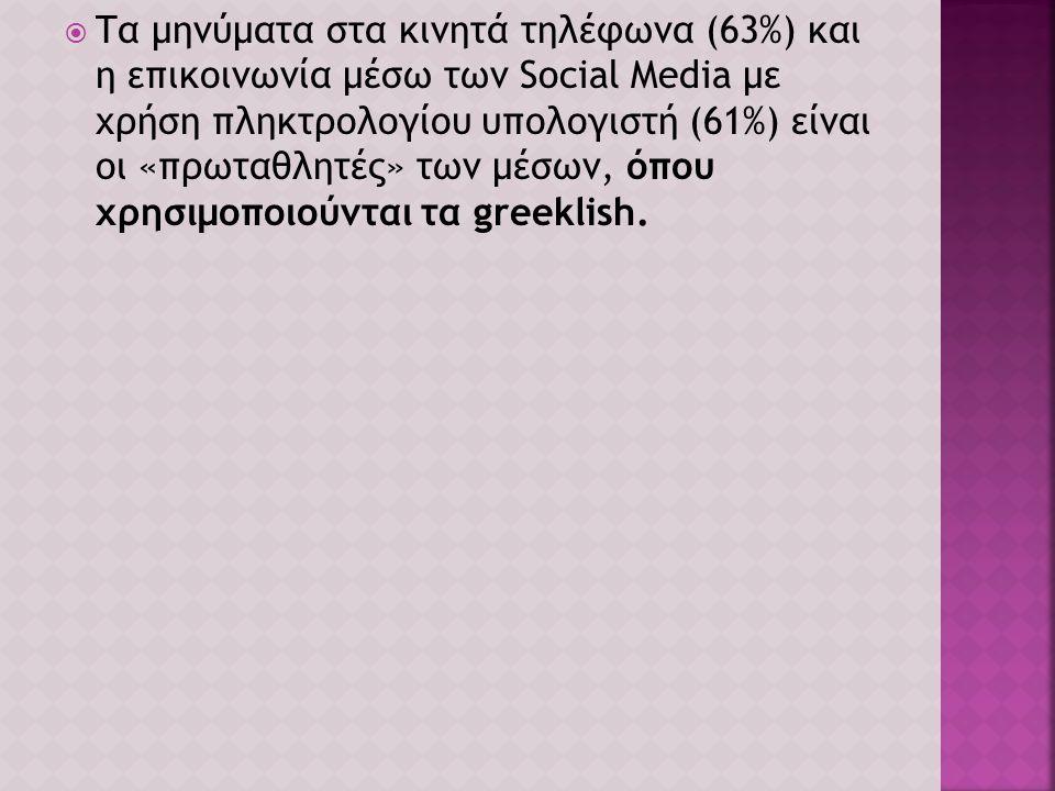  Το 84% δηλώνει πως η χρήση των λεγόμενων greeklish αλλοιώνει την ελληνική γλώσσα (μόλις το 8% πιστεύει το αντίθετο), το 46% τα χρησιμοποιεί σε ένα τουλάχιστον μέσο.