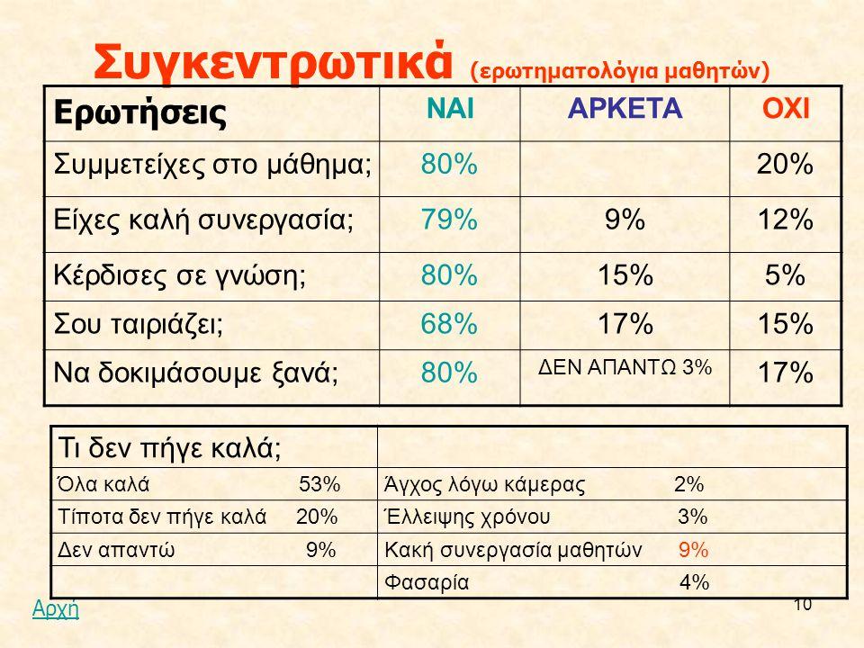 10 Συγκεντρωτικά (ερωτηματολόγια μαθητών) Ερωτήσεις ΝΑΙΑΡΚΕΤΑΟΧΙ Συμμετείχες στο μάθημα;80%20% Είχες καλή συνεργασία;79%9%12% Κέρδισες σε γνώση;80%15%