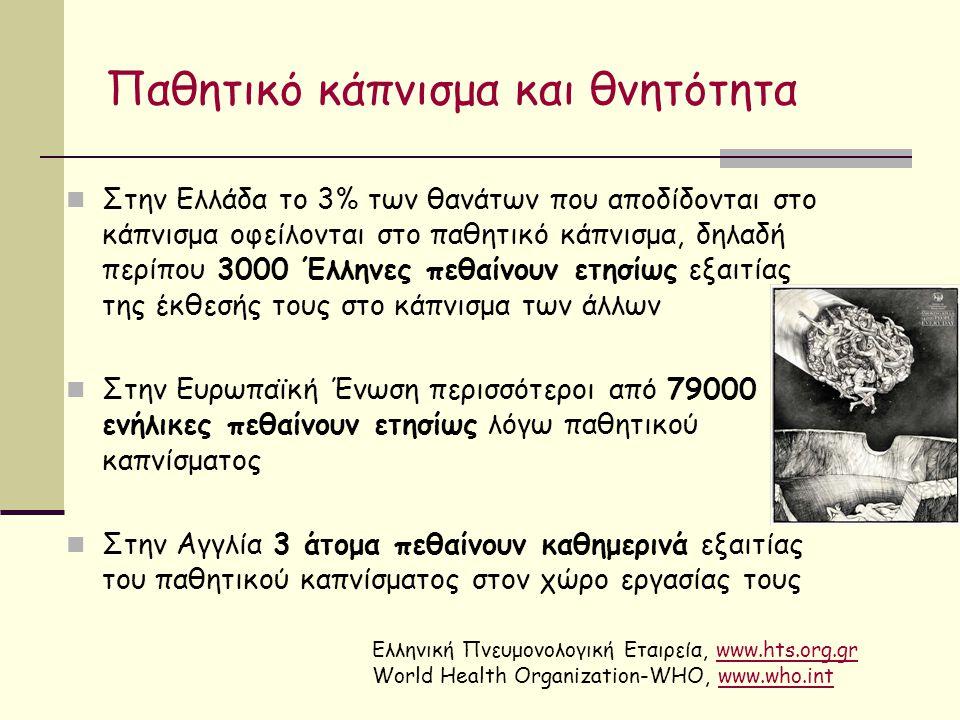 Παθητικό κάπνισμα και θνητότητα Στην Ελλάδα το 3% των θανάτων που αποδίδονται στο κάπνισμα οφείλονται στο παθητικό κάπνισμα, δηλαδή περίπου 3000 Έλληνες πεθαίνουν ετησίως εξαιτίας της έκθεσής τους στο κάπνισμα των άλλων Στην Ευρωπαϊκή Ένωση περισσότεροι από 79000 ενήλικες πεθαίνουν ετησίως λόγω παθητικού καπνίσματος Στην Αγγλία 3 άτομα πεθαίνουν καθημερινά εξαιτίας του παθητικού καπνίσματος στον χώρο εργασίας τους Ελληνική Πνευμονολογική Εταιρεία, www.hts.org.grwww.hts.org.gr World Health Organization-WHO, www.who.intwww.who.int
