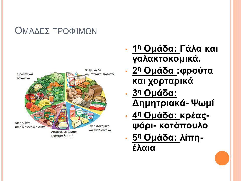 Ο ΜΆΔΕΣ ΤΡΟΦΊΜΩΝ 1 η Ομάδα: Γάλα και γαλακτοκομικά. 2 η Ομάδα :φρούτα και χορταρικά 3 η Ομάδα: Δημητριακά- Ψωμί 4 η Ομάδα: κρέας- ψάρι- κοτόπουλο 5 η