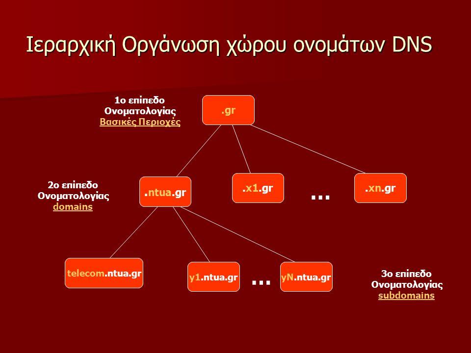 Ιεραρχική Οργάνωση χώρου ονομάτων DNS.gr. ntua.gr.x1.gr.xn.gr 1o επίπεδο Ονοματολογίας Βασικές Περιοχές 2o επίπεδο Ονοματολογίας domains 3o επίπεδο Ον