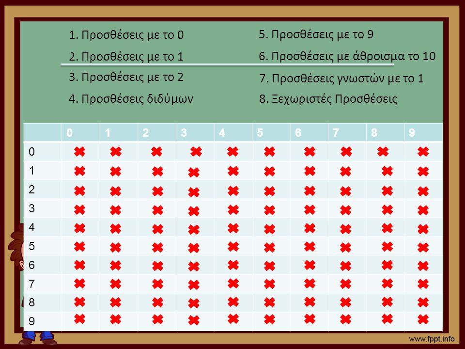 0123456789 0 1 2 3 4 5 6 7 8 9 1. Προσθέσεις με το 0 2. Προσθέσεις με το 1 3. Προσθέσεις με το 2 4. Προσθέσεις διδύμων 5. Προσθέσεις με το 9 6. Προσθέ