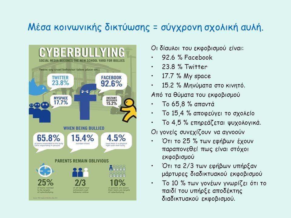 Μέσα κοινωνικής δικτύωσης = σύγχρονη σχολική αυλή.