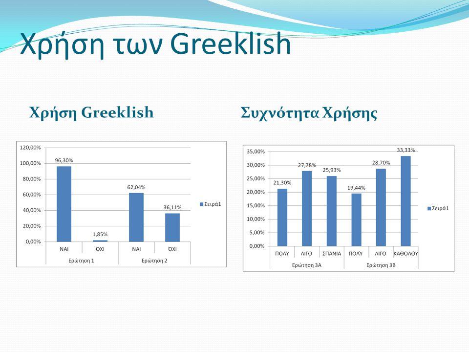 Χρήση των Greeklish Χρήση Greeklish Συχνότητα Χρήσης