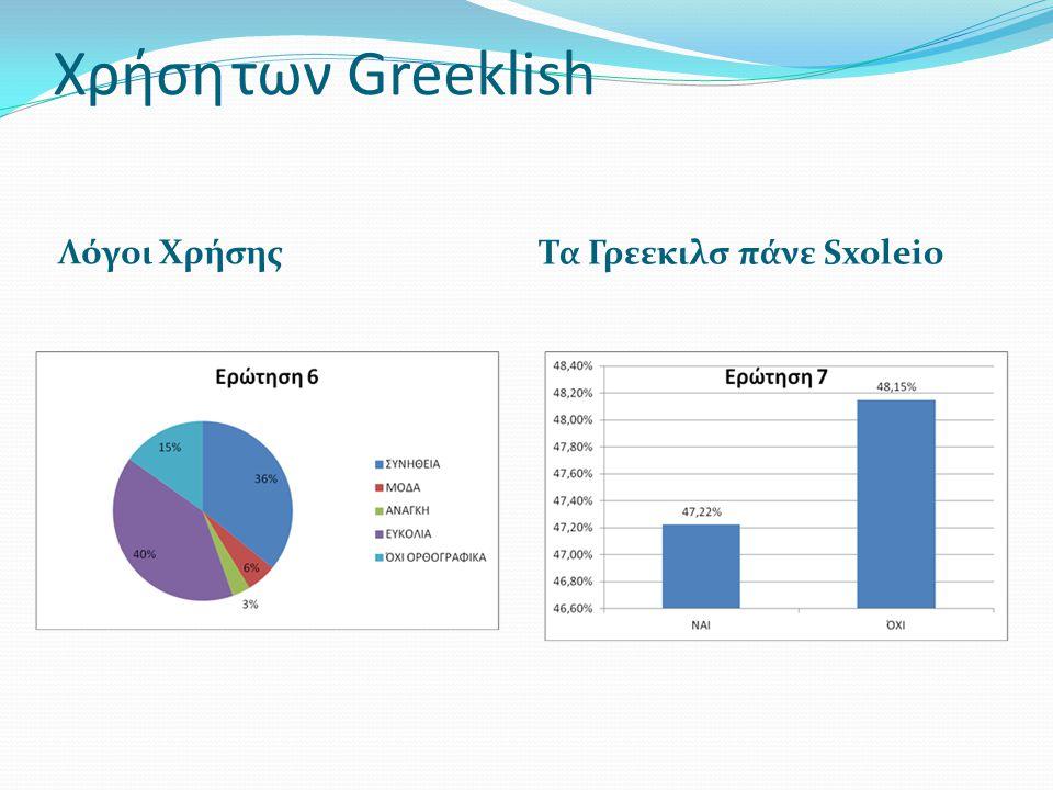 Χρήση των Greeklish Λόγοι Χρήσης Τα Γρεεκιλσ πάνε Sxoleio